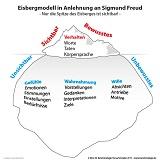 Eisberg Modell - Größer als gedacht